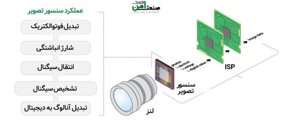 عملکرد سنسور تصویر دوربین