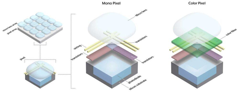 اجزای داخلی پیکسل های تصویر